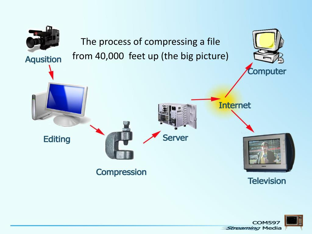 The process of compressing a file