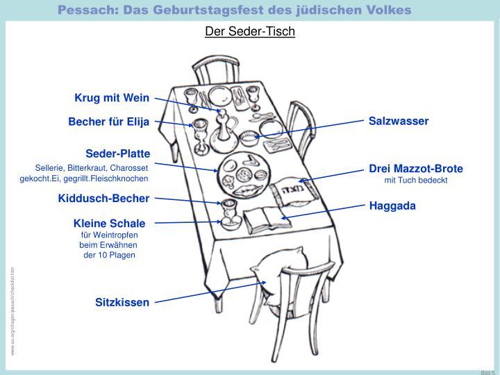 Pessach: Das Geburtstagsfest des jüdischen Volkes