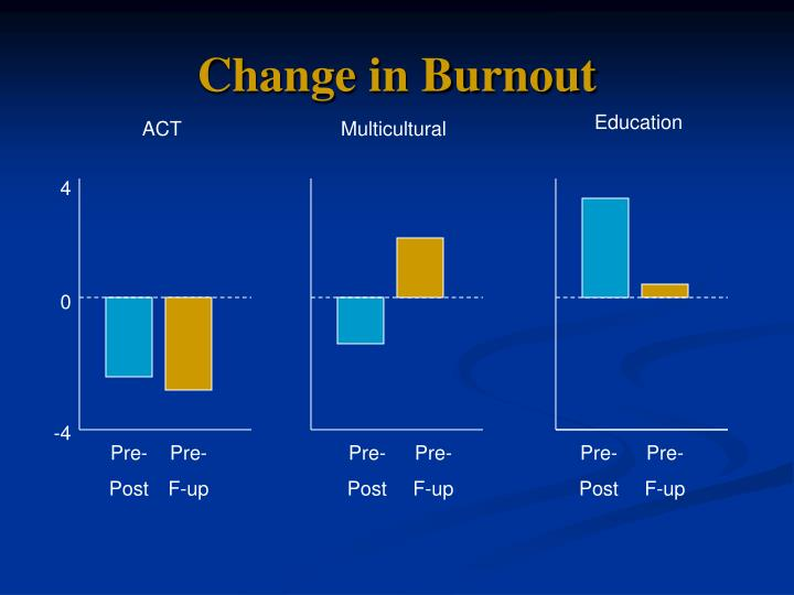 Change in Burnout