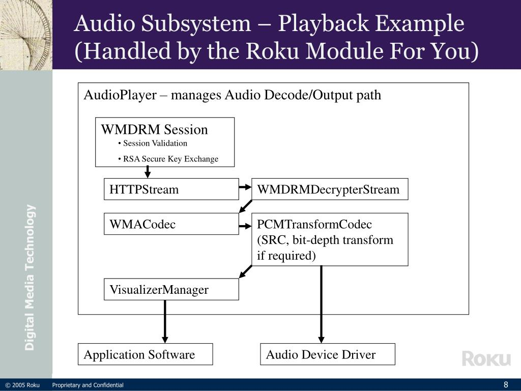 Audio Subsystem – Playback Example
