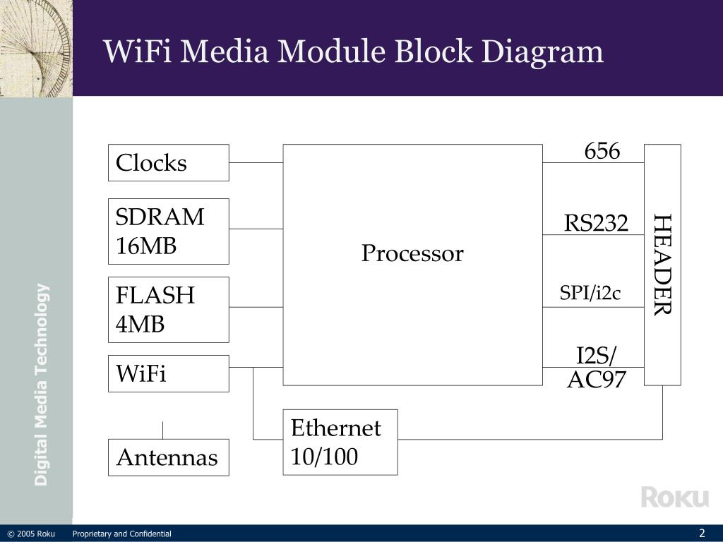 WiFi Media Module Block Diagram