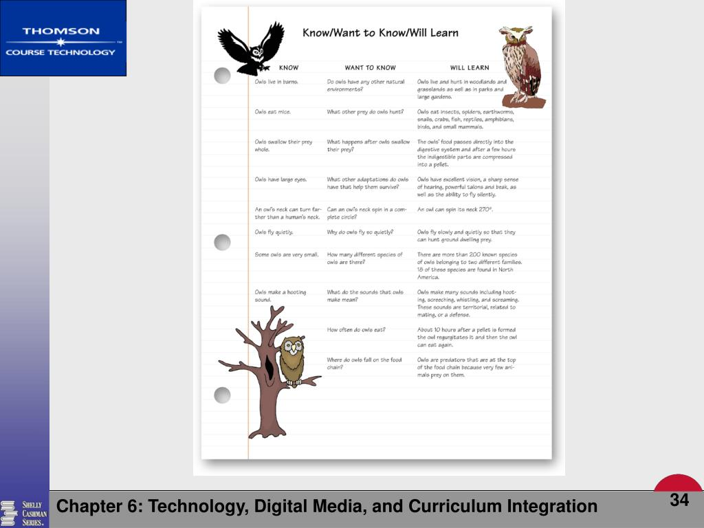 Chapter 6: Technology, Digital Media, and Curriculum Integration