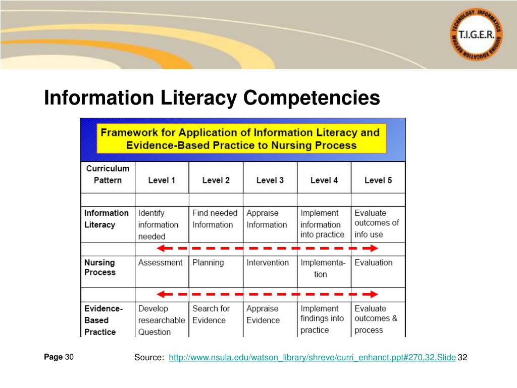 Information Literacy Competencies