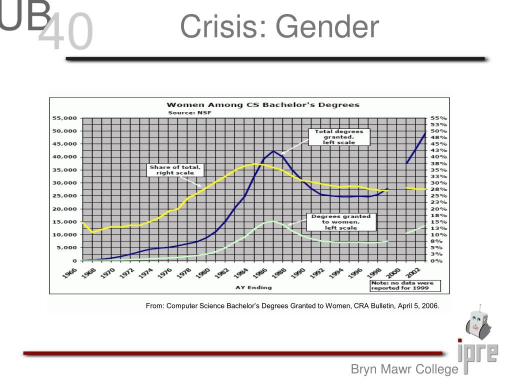 Crisis: Gender
