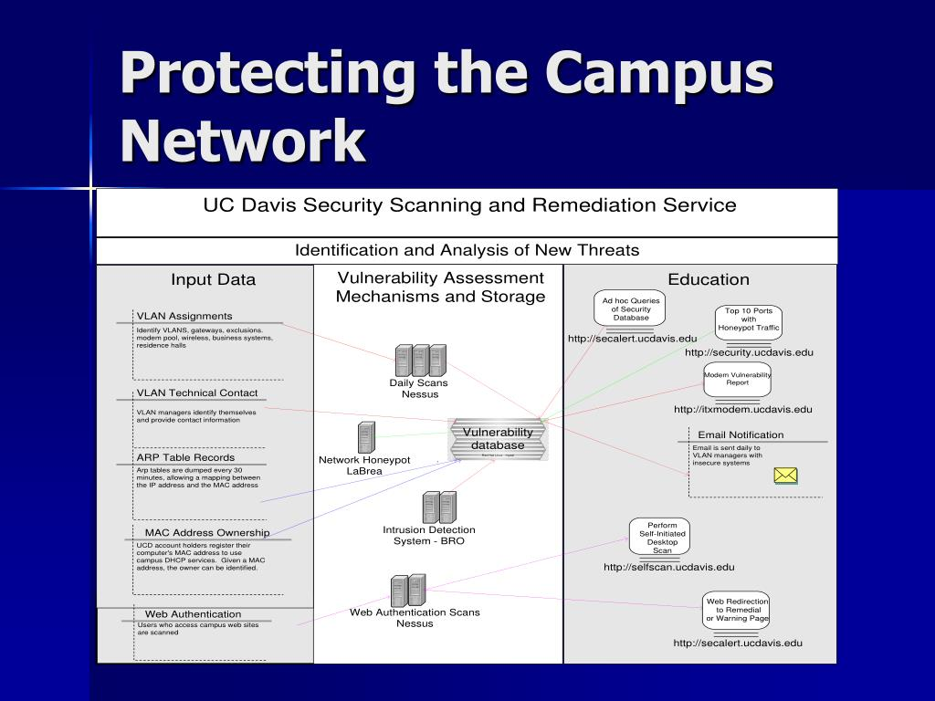 Protecting the Campus Network