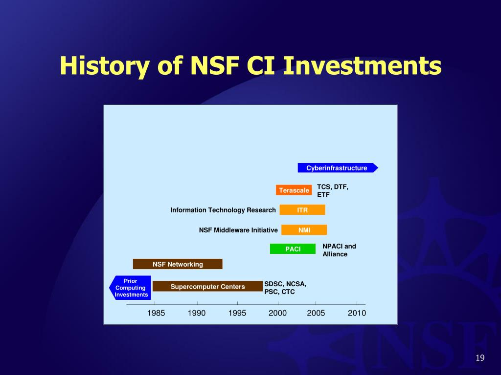 History of NSF CI Investments