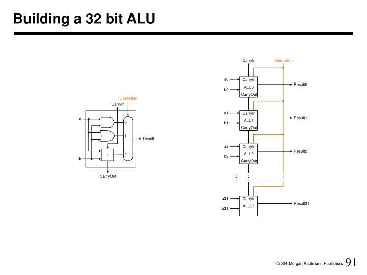 Building a 32 bit ALU