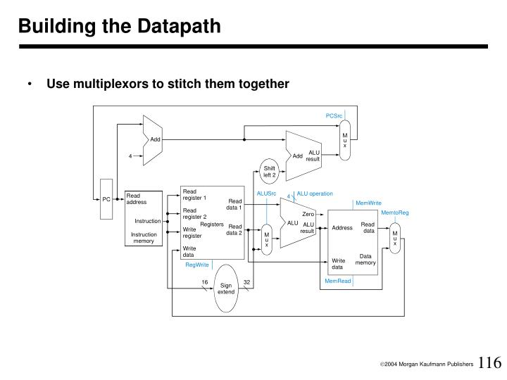 Building the Datapath