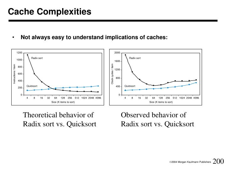 Cache Complexities