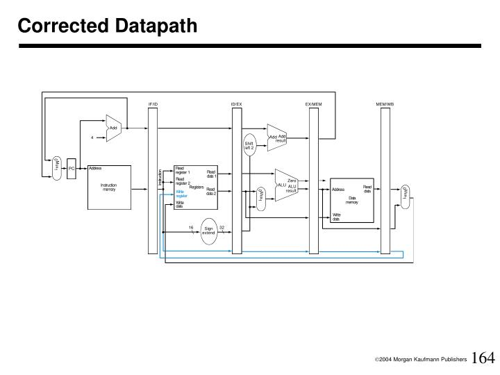 Corrected Datapath