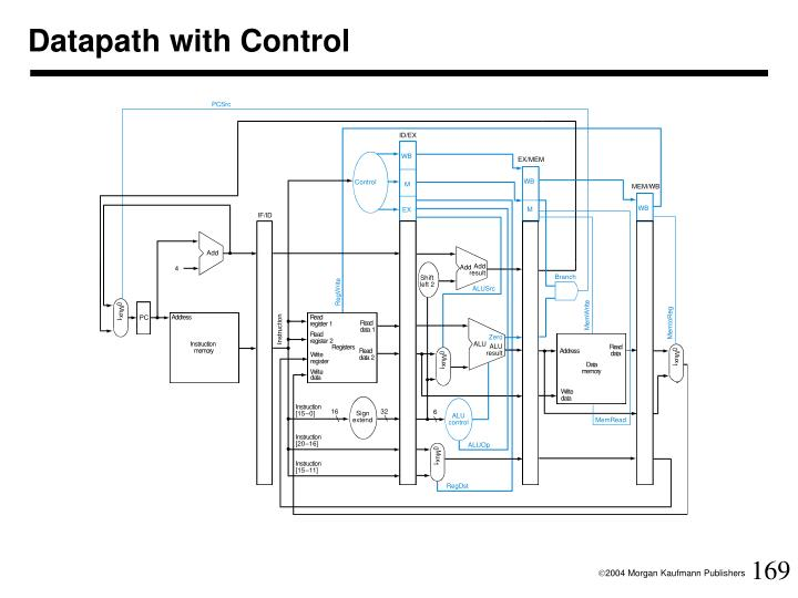 Datapath with Control