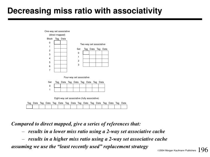 Decreasing miss ratio with associativity