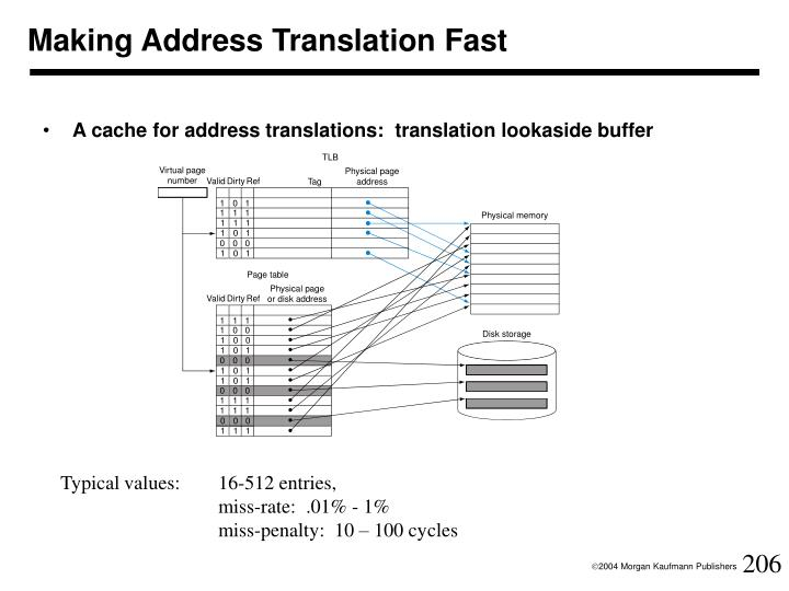 Making Address Translation Fast