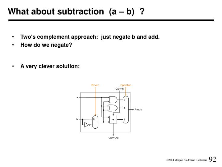 What about subtraction  (a – b)  ?