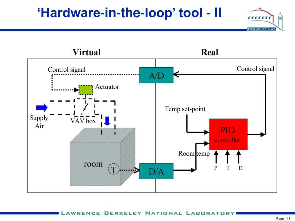 'Hardware-in-the-loop' tool - II
