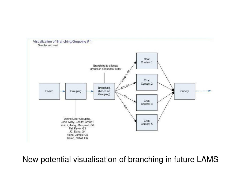 New potential visualisation of branching in future LAMS