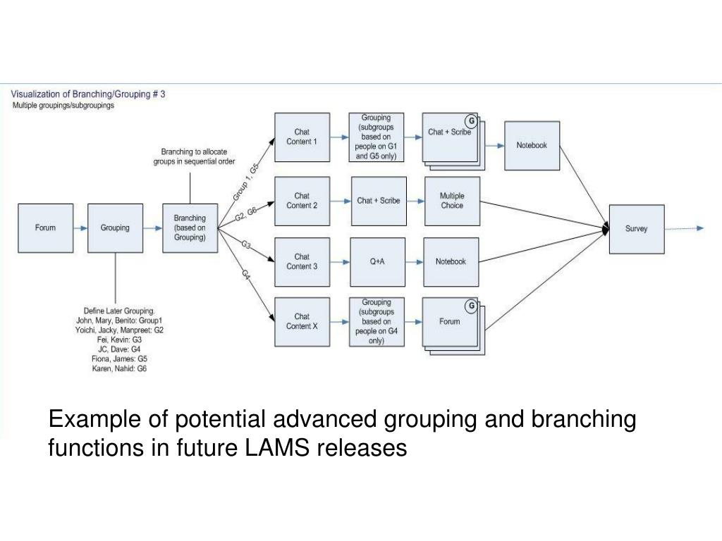 Example of potential advanced grouping and branching