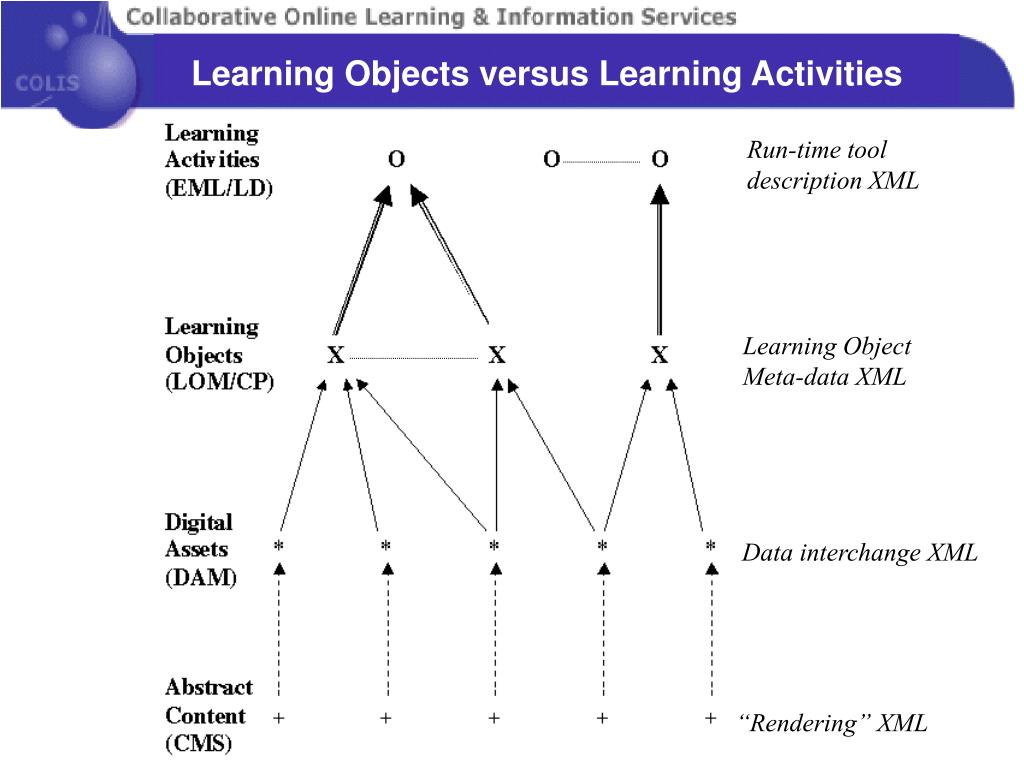 Learning Objects versus Learning Activities