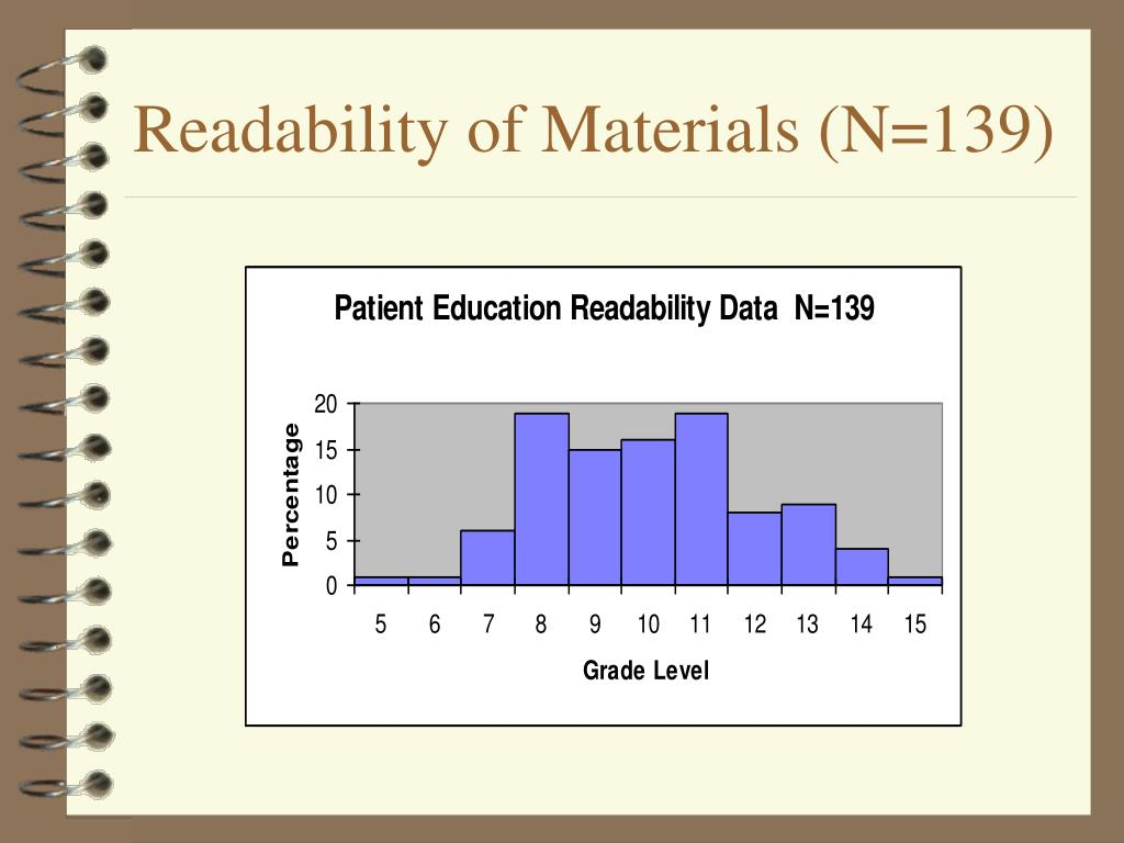 Readability of Materials (N=139)