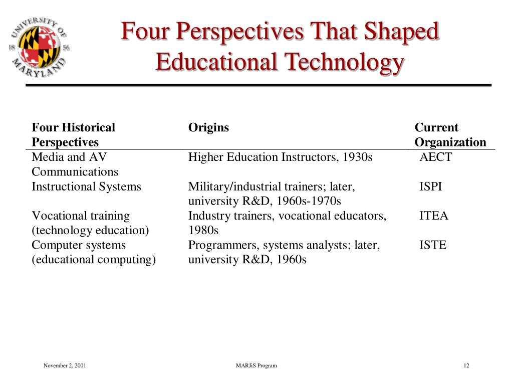 Four Perspectives That Shaped Educational Technology