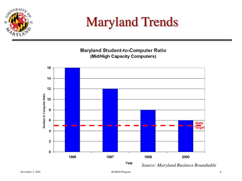 Maryland Trends