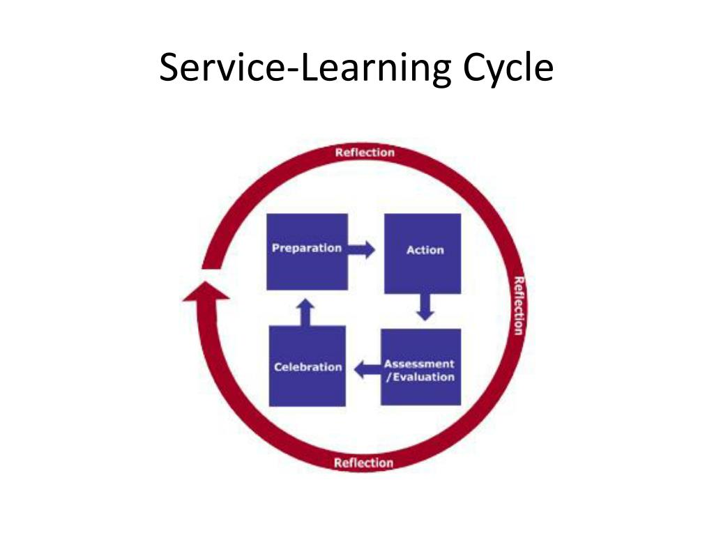 Service-Learning Cycle