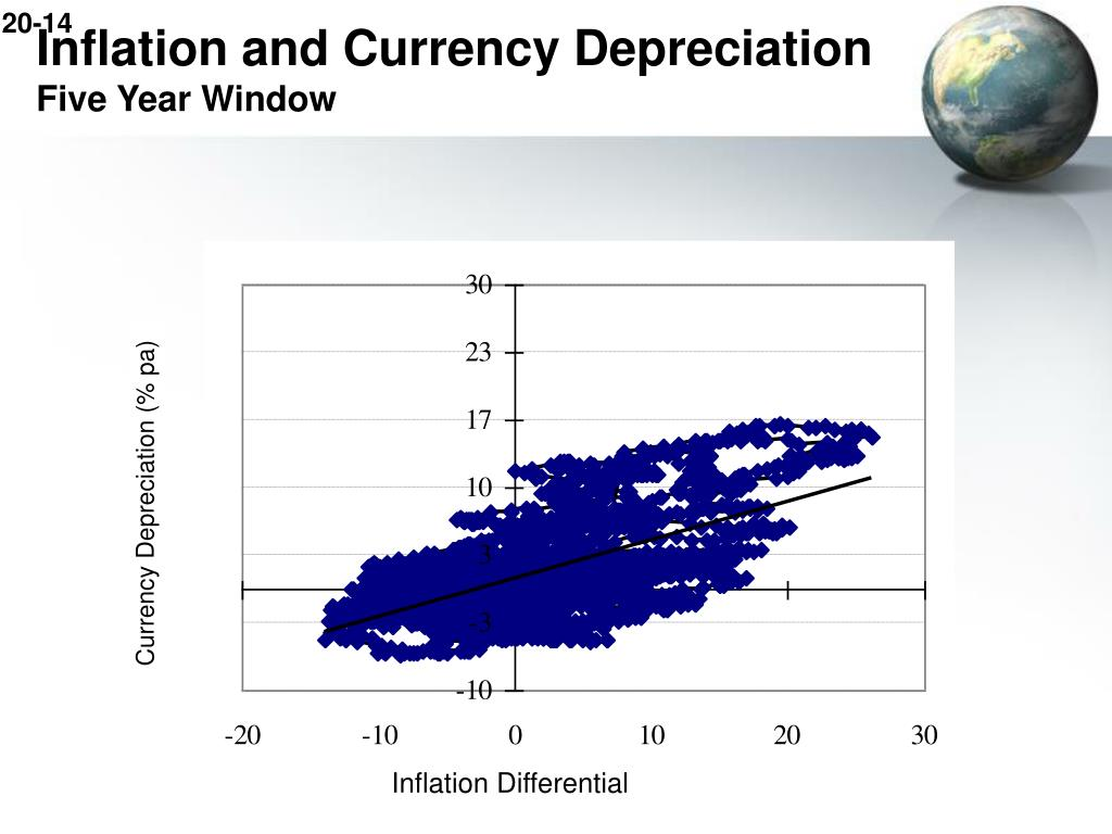 Inflation and Currency Depreciation
