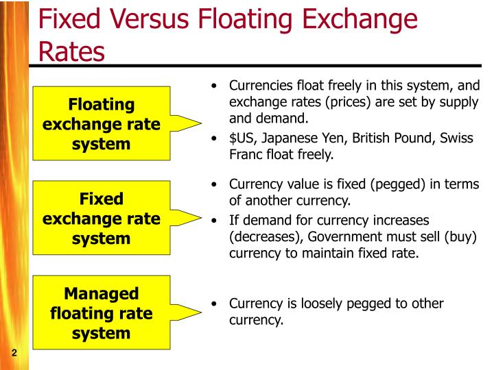 Currencies float freely in this system, and exchange rates (prices) are set by supply and demand.
