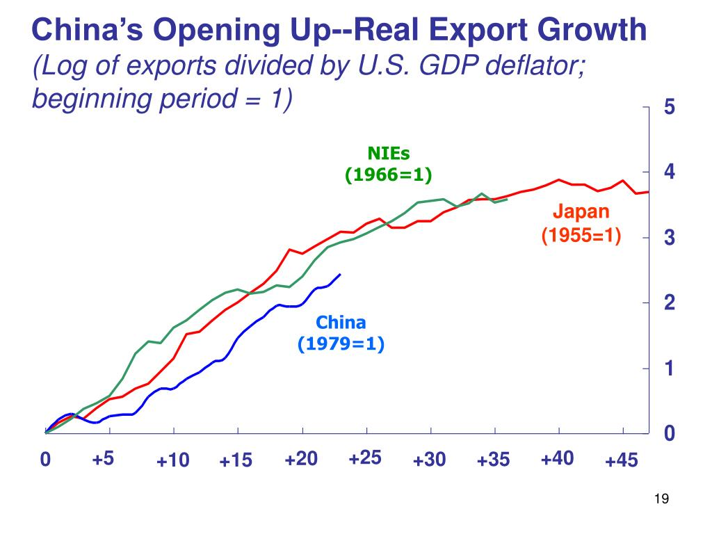China's Opening Up--Real Export Growth