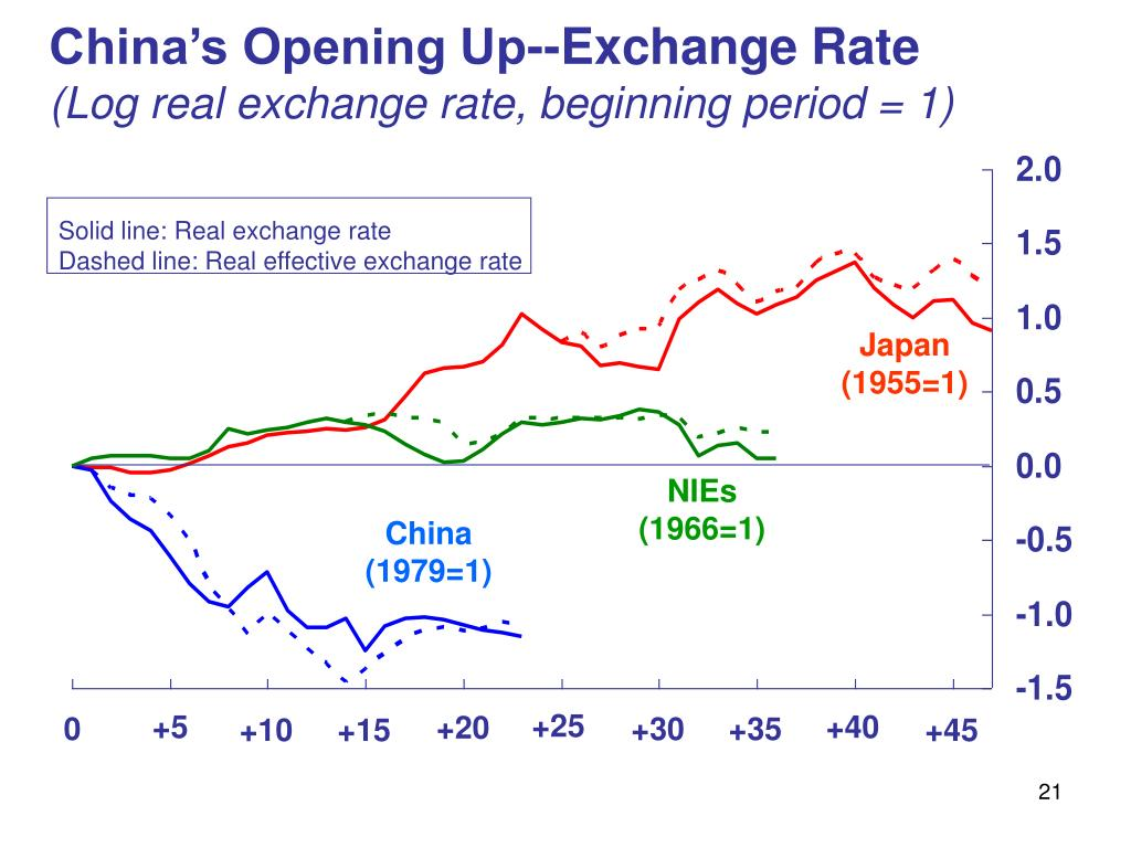 China's Opening Up--Exchange Rate