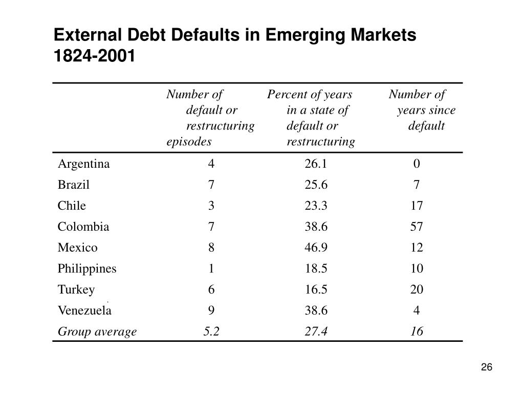 External Debt Defaults in Emerging Markets