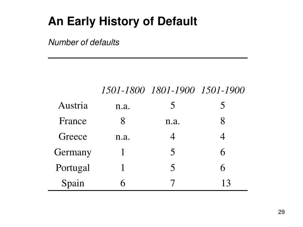 An Early History of Default