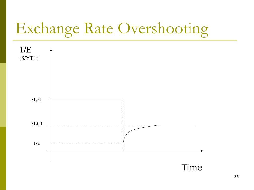 Exchange Rate Overshooting