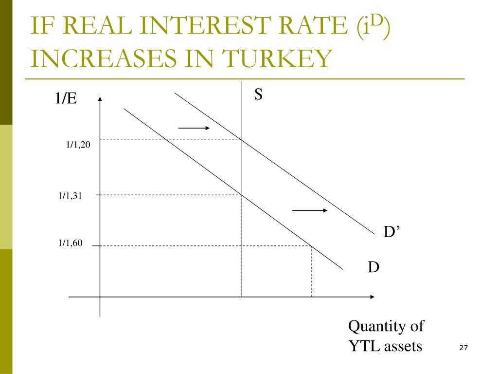 IF REAL INTEREST RATE (i