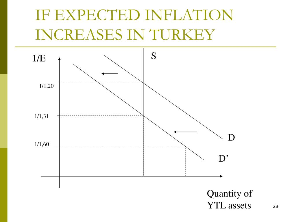 IF EXPECTED INFLATION INCREASES IN TURKEY