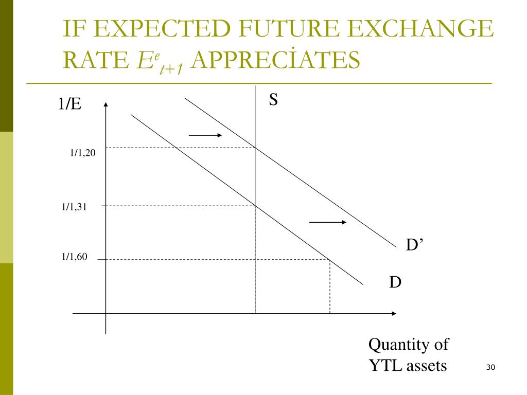 IF EXPECTED FUTURE EXCHANGE RATE