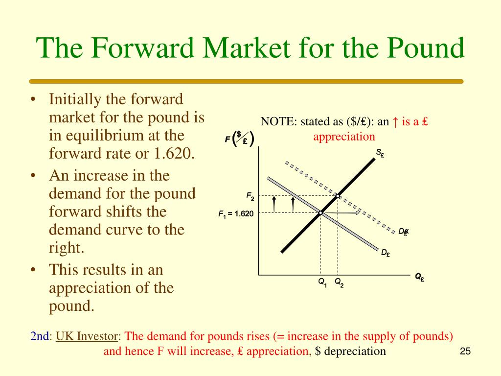 The Forward Market for the Pound
