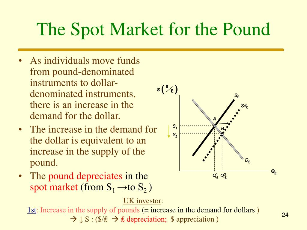 The Spot Market for the Pound