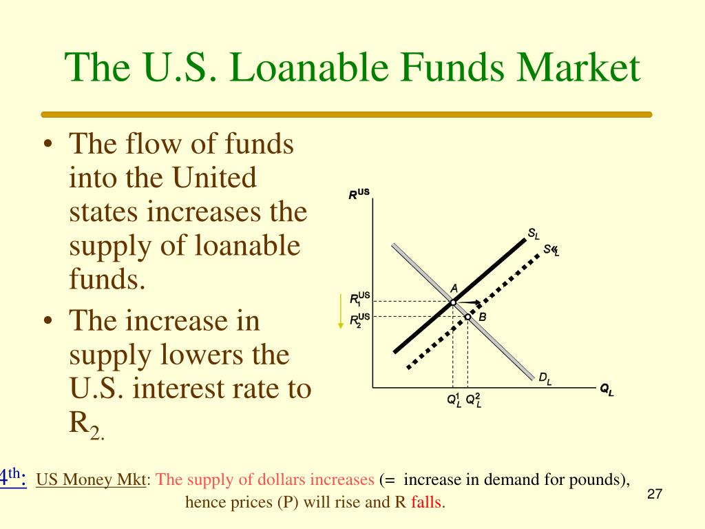 The U.S. Loanable Funds Market