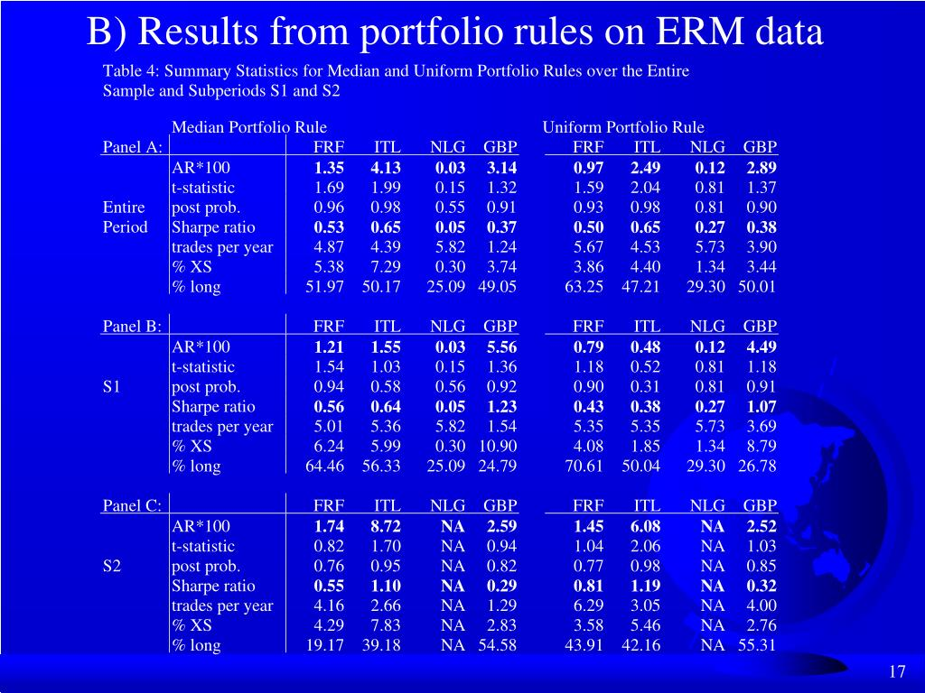 B) Results from portfolio rules on ERM data