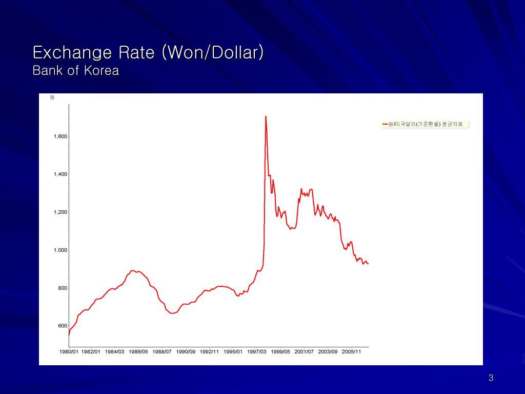 Exchange Rate (Won/Dollar)