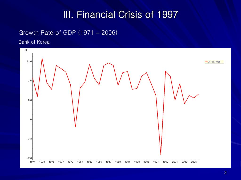 III. Financial Crisis of 1997