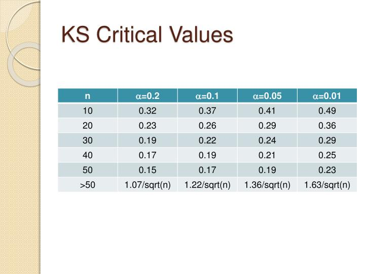 KS Critical Values