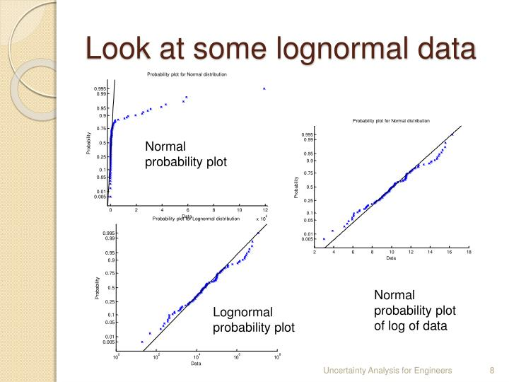 Look at some lognormal data