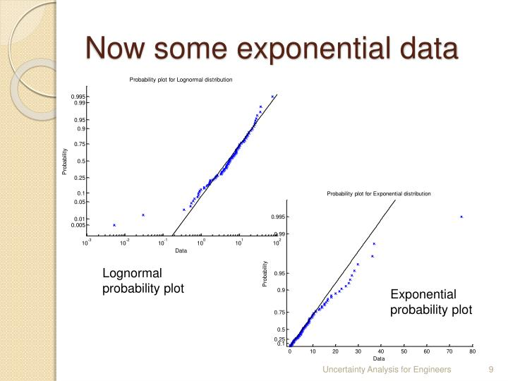 Now some exponential data