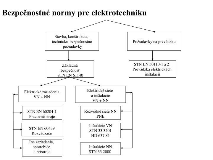 Bezpečnostné normy pre elektrotechniku