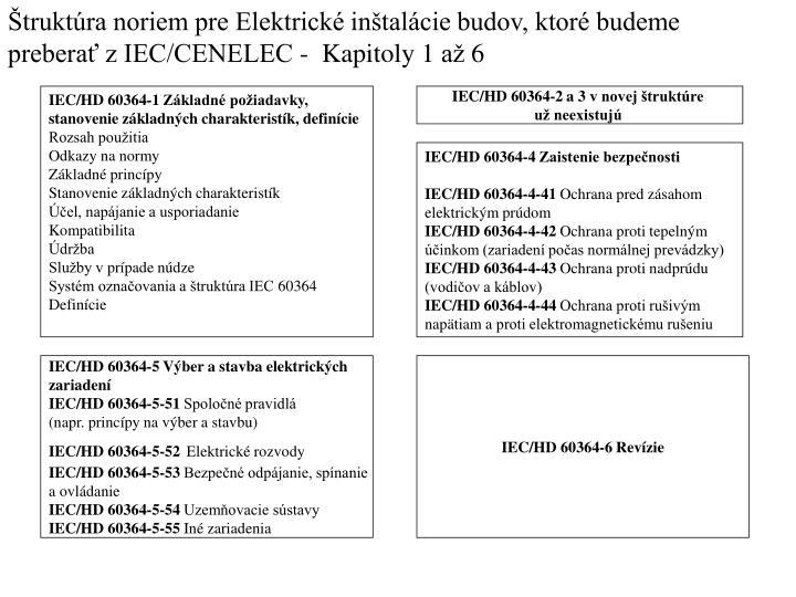 Štruktúra noriem pre Elektrické inštalácie budov, ktoré budeme preberať z IEC/CENELEC