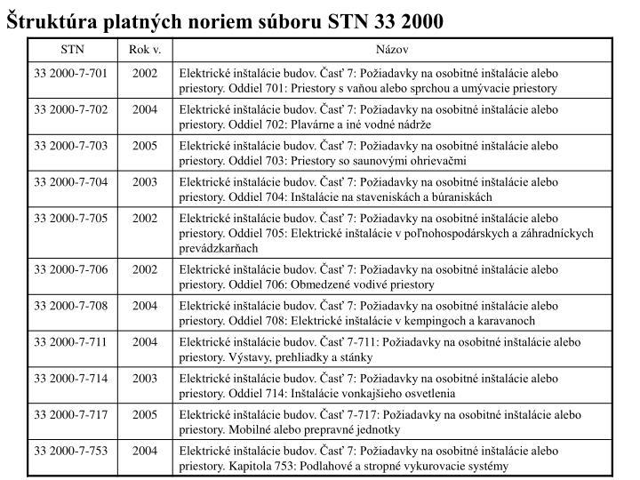 Štruktúra platných noriem súboru STN 33 2000