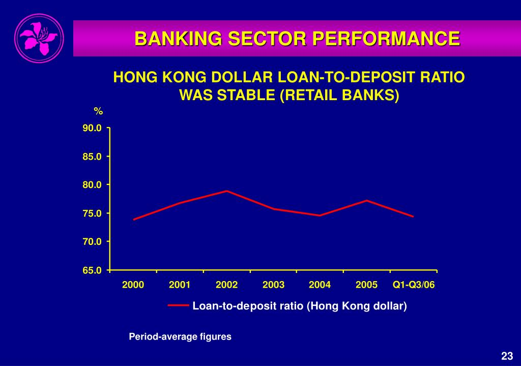 BANKING SECTOR PERFORMANCE