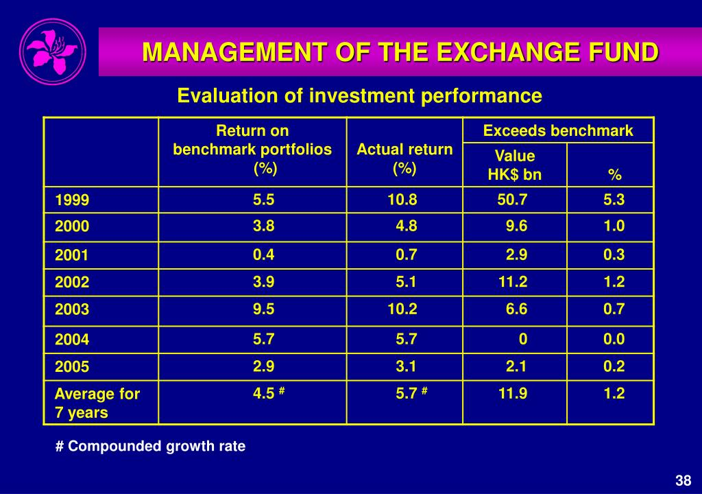 MANAGEMENT OF THE EXCHANGE FUND